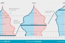 RRZ: Starých ľudí bude dvojnásobok, priemerný Slovák bude mať takmer 50 rokov