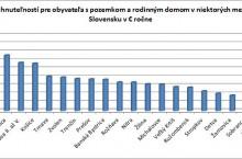 Majiteľ domu zaplatí na Záhorí 12-krát vyššiu daň z nehnuteľností ako v Medzeve. Za byt vo veľkom meste sa platí viac, ako za dom v malých mestách na Východe