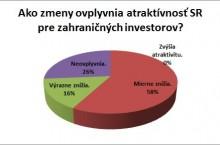 Dane z dividend budú podnikateľov tlačiť k optimalizácii a znížia atraktívnosť Slovenska v zahraničí