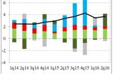 Slovenská ekonomika výrazne rastie aj po eurofondovej žatve - vďaka exportérom