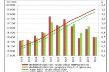 Hrubý domáci produkt v lete spomalil, dôvodom najmä menej eurofondov a exportu