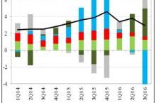 Slovensko prestalo investovať, rast HDP sa spomaľuje