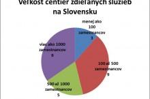 Ekonomiku zachraňuje rast služieb, môže sa však zastaviť, ak Slovensko nebude mať dosť ľudí