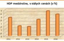 Vlani ekonomika mierne spomalila na 3,3%, v roku 2015 Slovensko rástlo až o 3,8%