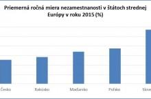 Nezamestna(teľ)ných je zjavne viac ako uvádzajú štatistiky, chýbajú v nich najmä rómske komunity