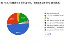 Korupcia je na Slovensku bežná a rastie, osobnú skúsenosť s ňou majú tri štvrtiny podnikateľov